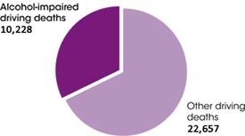 Pie chart, showing the ratio of 10,228 alcohol-impaired driving deaths versus 22,657 other driving deaths in 2014.
